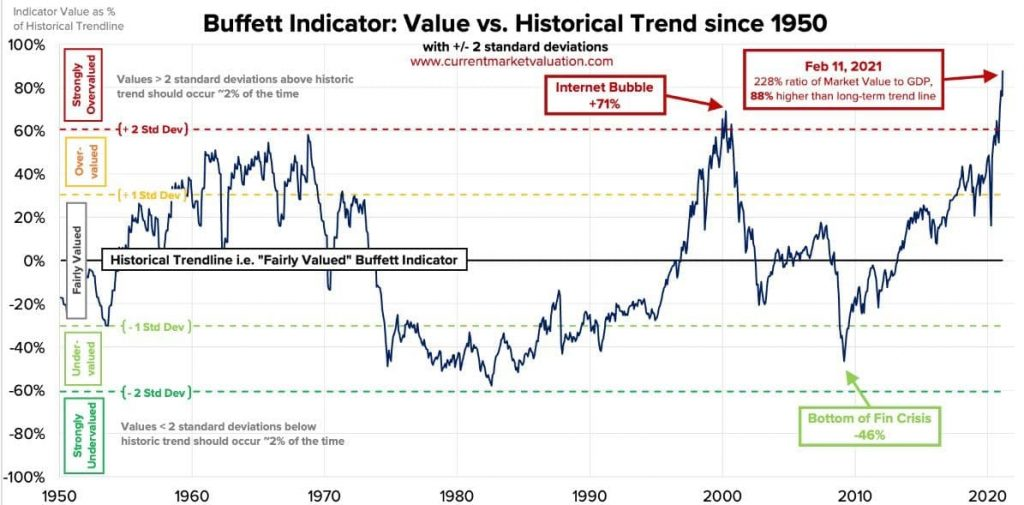 Aktienmarkt überbewertet – was weiß schon Warren Buffett?